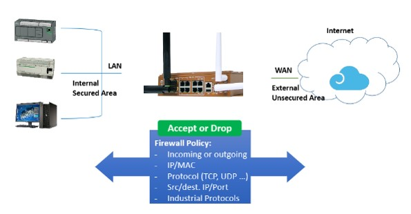 LTE Routing Switch and IoT Gateway for BUSVehicle and