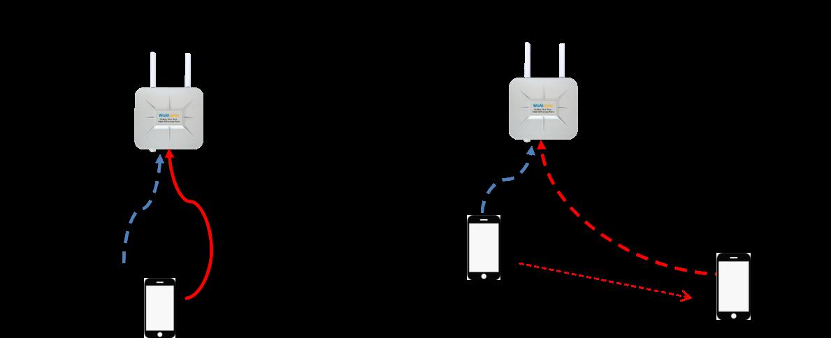 WiFi Mesh Band Steering