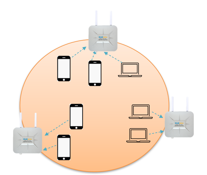 WiFi Mesh AP Steering