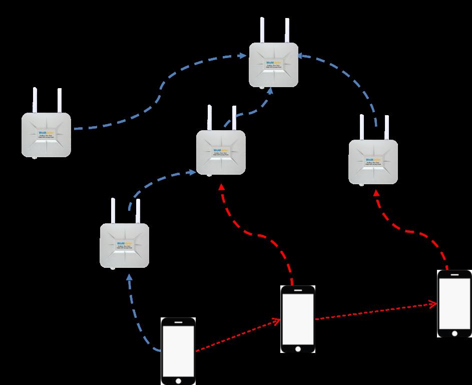 WiFi Mesh Seamless Roaming