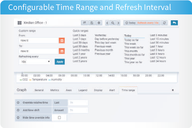 Configurable Time Range and Refresh Interval