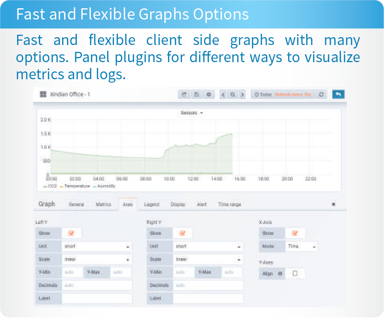 Fast and Flexible Graphs Option