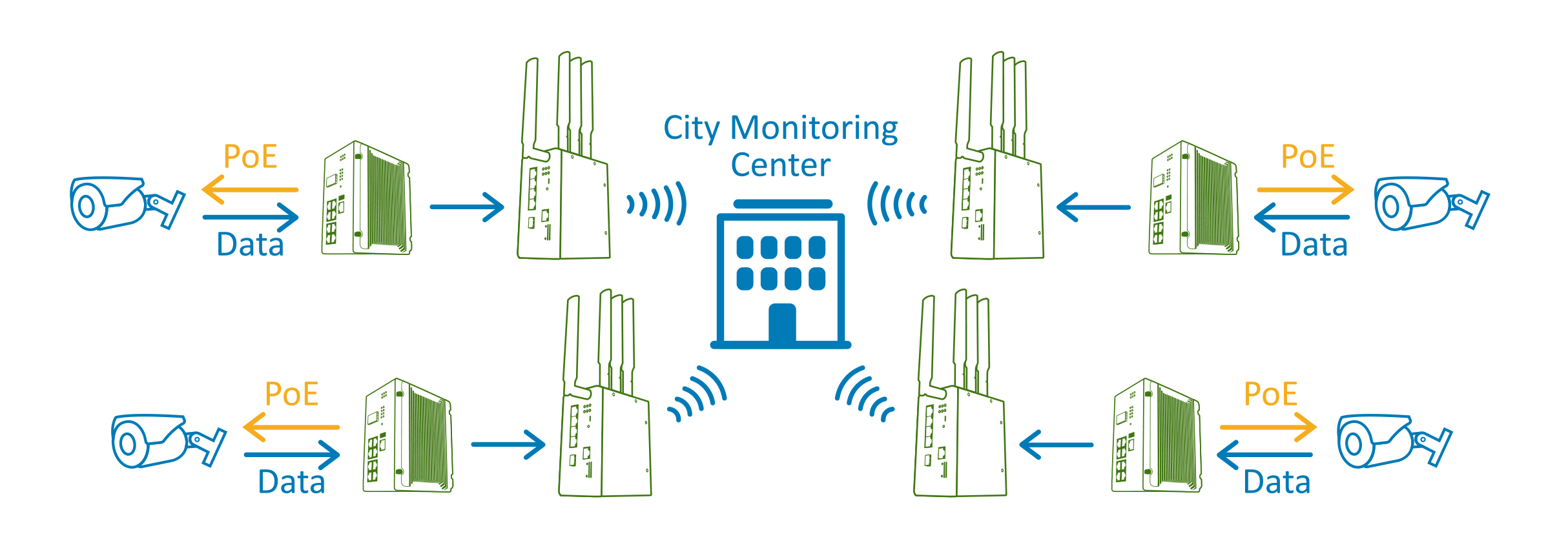 City surveillance network