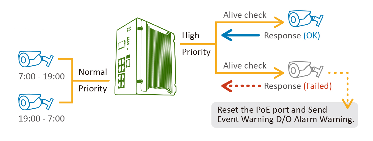 Intelligent PoE management in DIN Rail PoE switch