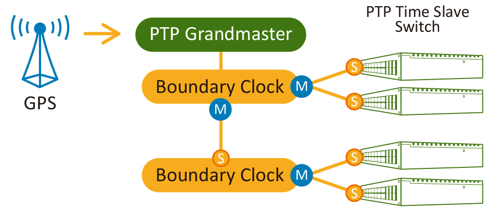 IEEE 1599 PTP Precision Time Protocol