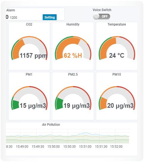 IoT Environmental Sensors | WoMaster