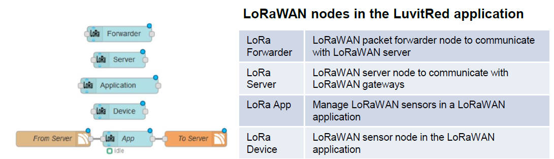 Lorawan Applications